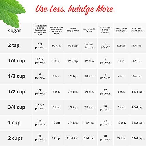 Stevita Organic Spoonable Stevia Packets - 2000 count - Stevia & Erythritol All Natural Sweetener, No Calories - USDA Organic, Non GMO, Vegan, Kosher, Paleo, Gluten-Free - 2000 Servings by STEVITA (Image #8)