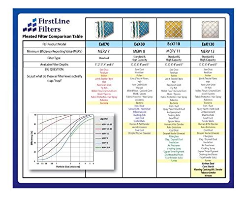 FirstlineフィルタMERV 11プリーツAC Furnanceエアフィルタ、ボックスの6 20x20x1 20201SM11006 6
