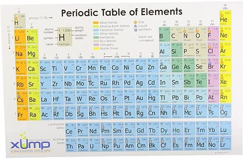 Amazon Com Periodic Table Reference Card 10 Pack Other Products Office Products