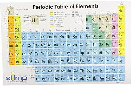 Tableau Periodique Des Elements Reference Carte Lot De 10 Amazon Fr Fournitures De Bureau
