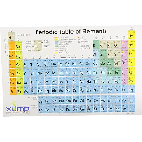 High Quality Periodic Table Reference Card 10 Pack Www
