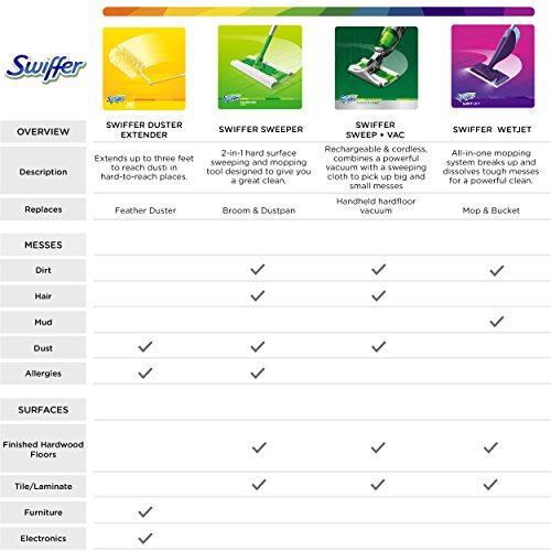 Swiffer 360 Dusters Multi Surface Pet Refills, Febreze Odor Defense, 11 Count by Swiffer (Image #6)