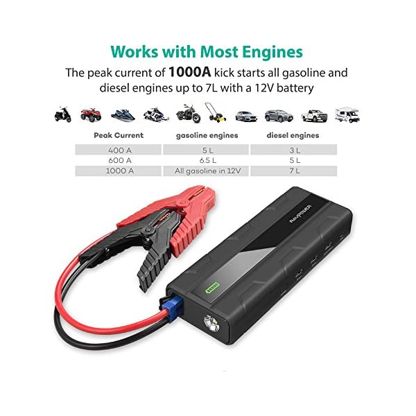 Car Jump Starter RAVPower 1000A Peak Current Quick Charge 30 12V 14000mAh For All 12V Gas Diesel Engines Up To 7L Power Bank With 24A ISmart Ports Built In LED Flashlight Car Battery Booster