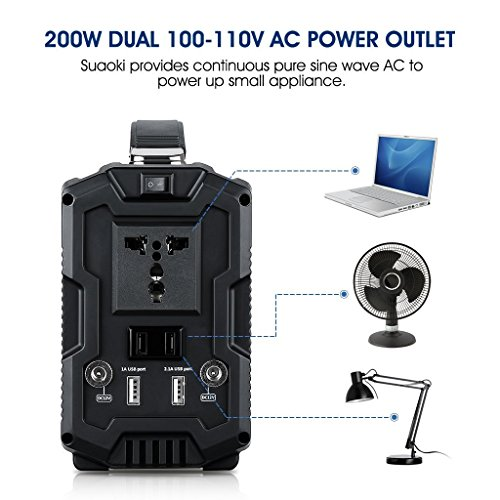 Suaoki 222Wh Portable Generator Power Source CPAP Lithium Battery Pack Power Supply with Silent 110V/60Hz, Max 200W AC Power Inverters, DC 12V & USB Ports, Charged by Solar Panel/ Wall Outlet/ Car by SUAOKI (Image #5)