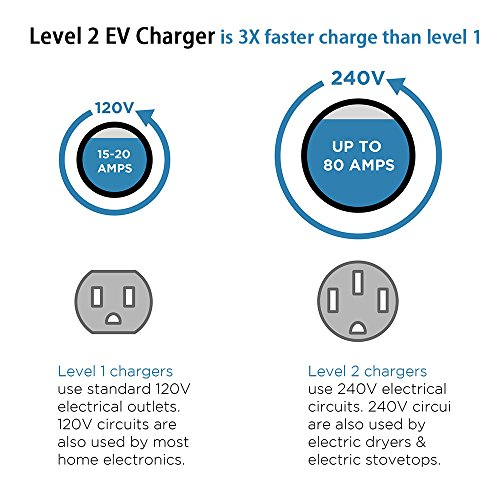 BougeRV Level 2 EV Charger Cable (240V, 16A, 25FT) Portable EVSE Electric Vehicle Charging Station Compatible with Level 1 for Chevy Volt, BMW, Nissan Leaf, Fiat, Ford Fusion by BougeRV (Image #1)