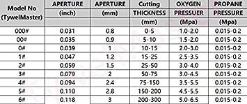 Ugelli per il taglio del gas 6290NX, 1 10 pezzi 6290 6290NX 6290AC Series punta//ugello