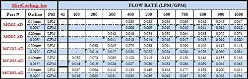 Mistcooling Antidrip 10/24 Thread Nozzles (0.015 Medium High Flow)