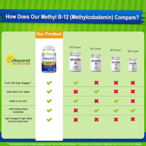 Vitamin B12 5000 MCG Supplement with Methylcobalamin (Methyl B 12) Max Strength Vitamin B 12 Support to Help Boost Natural Energy & Metabolism, Benefit Brain & Heart Function 120 Tablets