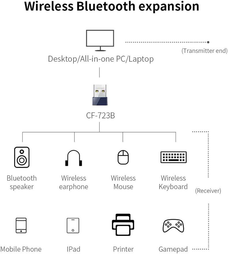 Cigooxm COMFAST BT4.0 Wireless Adapter USB WiFi Card 150Mbps Transmitter Receiver Network Card