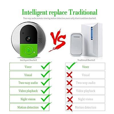 Elzoneta Smart Wireless Wifi HD Visual Video Doorbell 720p Home Security with Motion Detection and Two Way Audio Wireless Indoor Doorbell