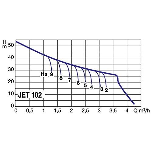 jet 102t Pompe de surface monocellulaire auto-amor/çante 0.75kw triphas/é Jetly