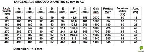 Ventilator Tangentiale Dn 60 12 CM Motor Standard