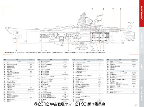 Space Battleship Yamato 2199 Official Cels <Earth> [Large Book]