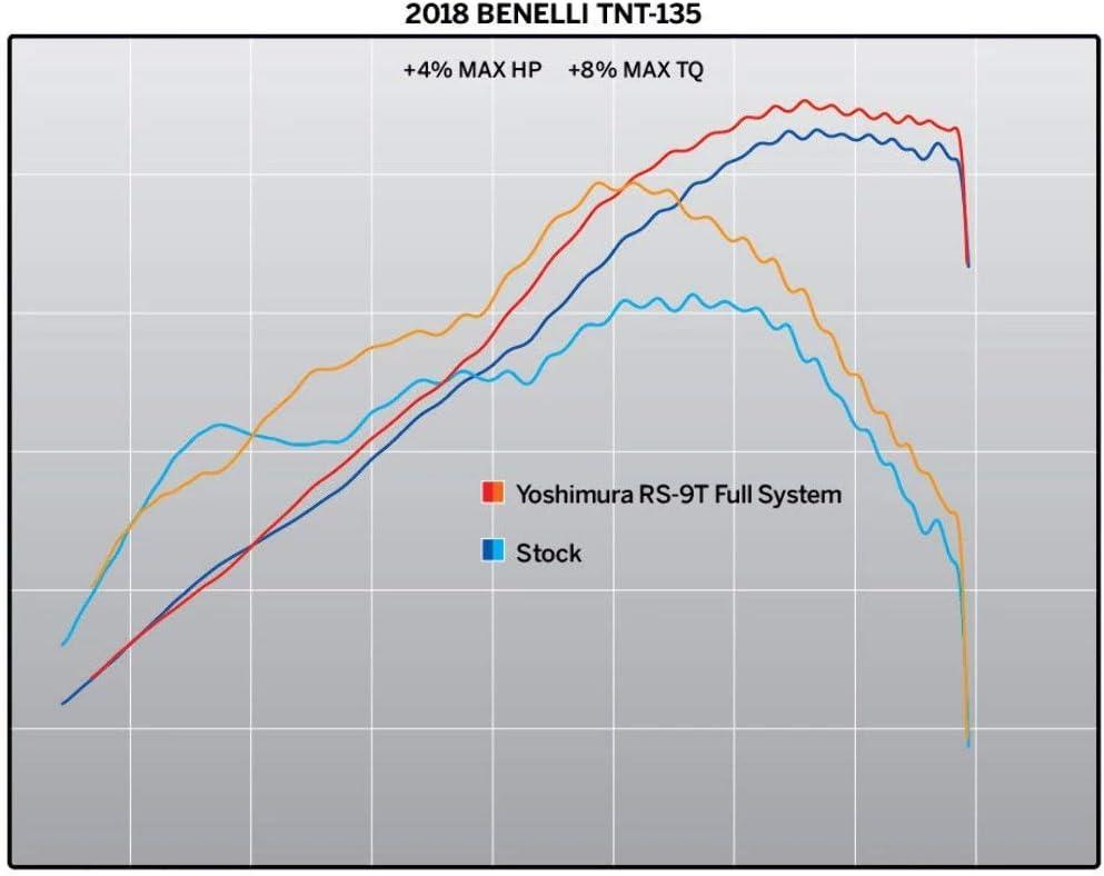 Yoshimura RS-9T Full Exhaust System Muffler Benelli TNT 135 2018 19135AR520