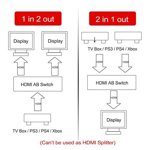 HDMI Switcher 2 Ports Bi-direction Manual Switch 1x2 or 2X1 HDMI Hub 4K Ultra HD, 1080P, 3D