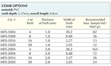 CBS Scientific Horizontal Electrophoresis Mini Fast Sub