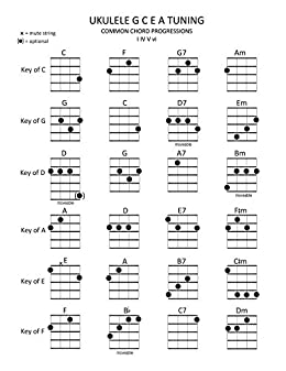 Ukulele Chords in Common Keys: I IV V vi Chord
