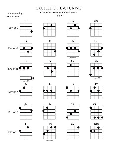 Ukulele Chords in Common Keys: I IV V vi Chord Progressions (Music Stand Chord Charts Book 1) (English Edition)