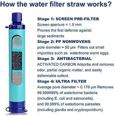SimPure purificador de paja de filtro de agua para viajes ...