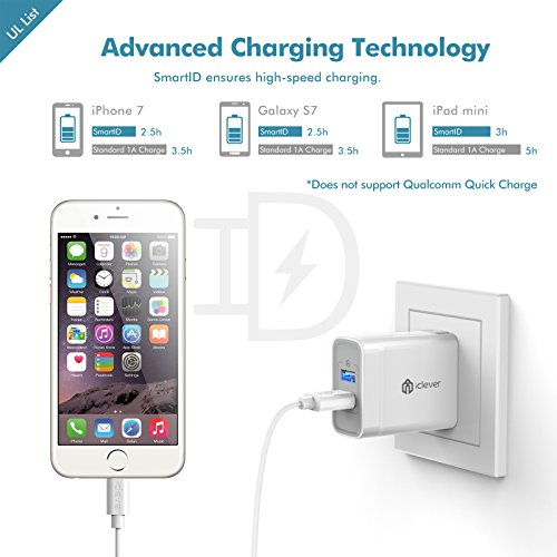 [UL Listed] iClever BoostCube+ 24W Dual USB Wall Charger   Travel Charger, 2 SmartID Port USB Power Adapter for iPhone X / 8 / 7 / 7 Plus / 6S / 6 Plus, iPad Pro Air / Mini and other Cellphone, Tablet
