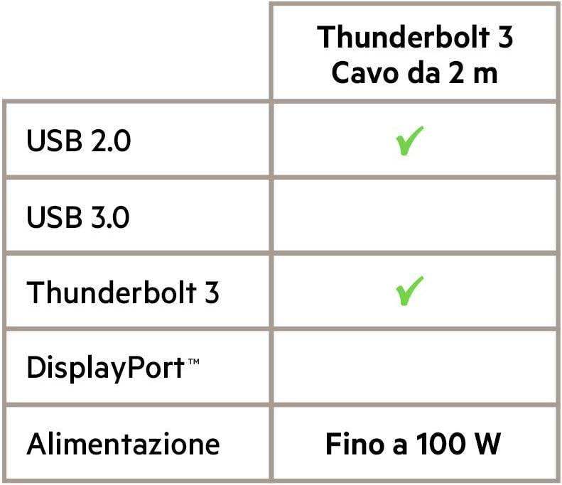 Belkin 100-Watt 3.1 USB-C to USB-C Charging Cable 3.3 Feet // 1 Meter