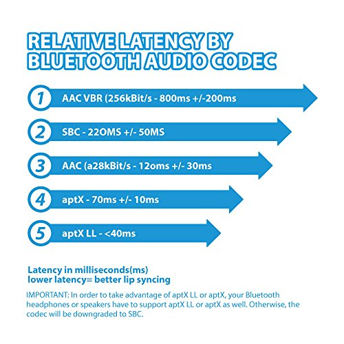 TROND Bluetooth V5.0 Transmitter Receiver image 5
