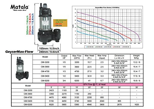 Matala Geyser Max-Flow GM-3900 1/4 HP Submersible Pump