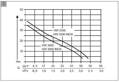 12,000/ML 140653 43,5/x 27/x 50,5/cm AL-KO /à Eau HW 3500/INOX Classic Argent