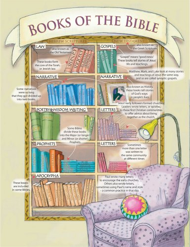 Books of the Bible (Laminated Teaching Poster)