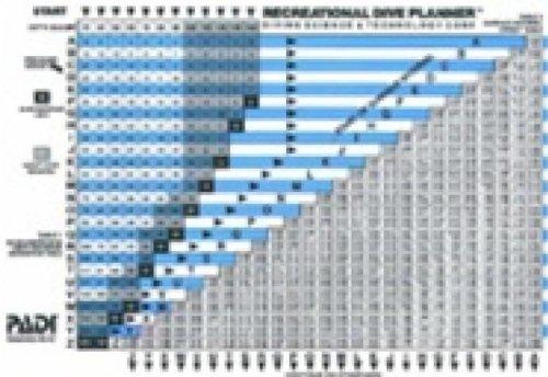 Scuba Dive Tables - PADI Recreational Dive Planner RDP