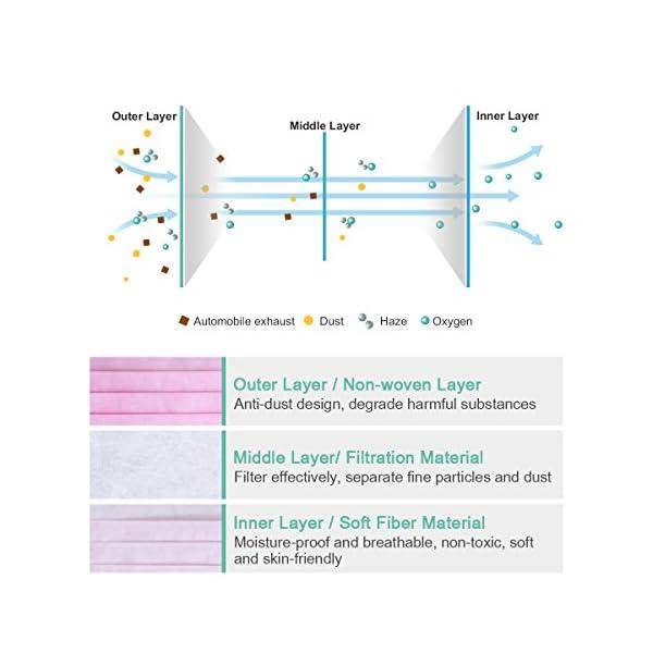 HEALIFTY Máscaras desechables - 50 piezas de filtro de bacterias de polvo Máscaras de gancho - 3 capas de tela no tejida - Dental, quirúrgico, médico, comercial, antialérgico 3