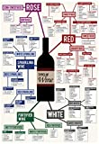 Types of Wine Chart Poster 13 x 19in