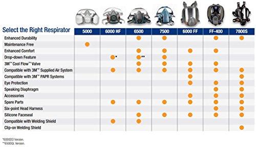 051131370821 - 3M 7500 7502 Series Professional Half Facepiece Respirator (Medium) carousel main 6
