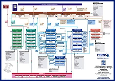 prince2 process model 2005 edition a comprehensive graphical view rh amazon co uk Manufacturing Process Flow Chart Examples Food Flow Chart