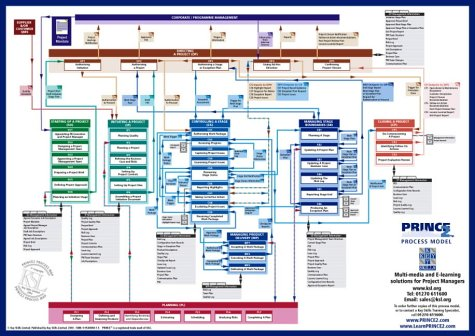 prince2 process model 2005 edition a comprehensive graphical view rh amazon co uk Manufacturing Process Flow Chart Examples New Product Development Flow Chart