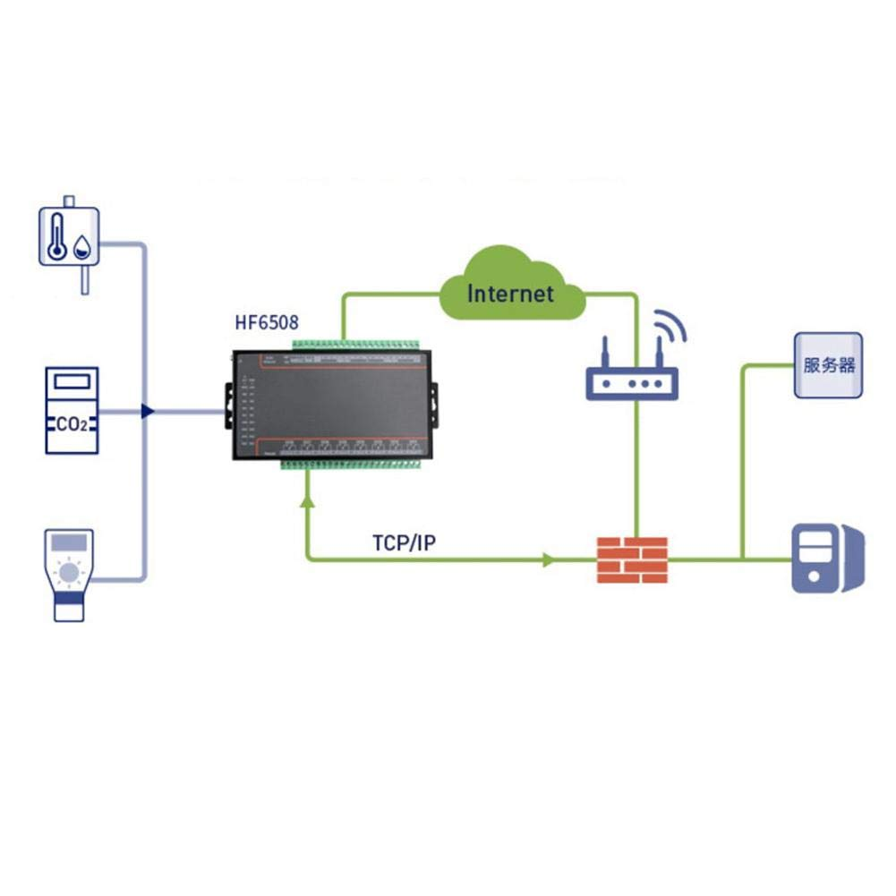 RS485 8 Ports Ethernet Control Switch with Serial Wiring Cable Remote I//O Controller Support TCP//IP//TCP Protocol 8 Channels in 8 Channels Out