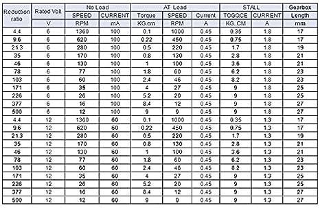 F-MINGNIAN-TOOL Couleur : 10, Taille : 6V 1pc JGA25-370 Motor/éducteur DC Moteur /électrique 12V 6V Vitesse Moteur /à Couple /élev/é 5//10//15//30//60//100//150//200//300//400//500//1000//1200 RPM