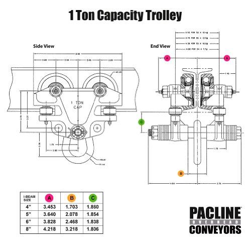 Pacline 09 012 00002 Hand Push Beam Trolley 1 Ton