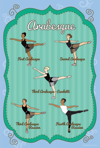 Ballet Essentials - 4 Educational Ballet Posters
