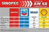 Sinopec AW 68 Hydraulic Oil Fluid