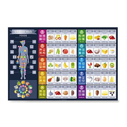 Rich Art Poster - EzPosterPrints - Vitamin Rich Foods Poster - Balanced Diet Infographics - Poster Printing - Wall Art Print for Home Office Decor - 36X24 inches