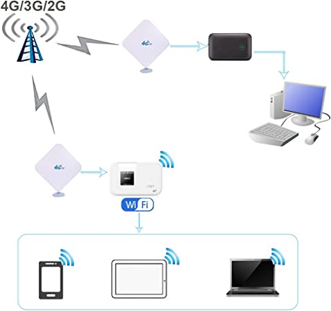 4G LTE Antena TS9 Conector Amplificador de Señal Exterior Receptor 35dbi Alto Ganancia de Red de Larga Distancia Ethernet para Huawei E5372 E398 E392 ...