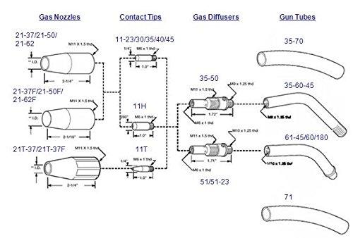 mig gun diagram wiring diagram nowweldingcity 100amp 10 ft mig welding gun torch stinger replacement mig gun hose mig gun diagram
