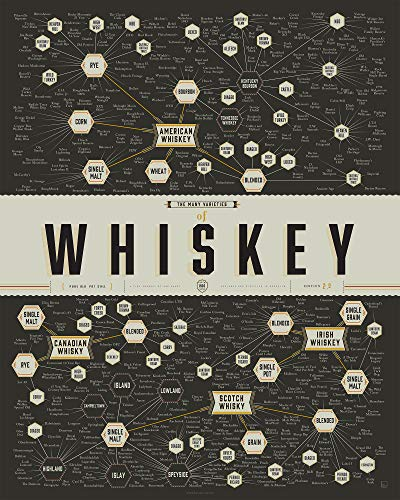 Pop Chart: Poster Prints (16x20) - Whiskey Infographic - Printed on Archival Stock - Features Fun Facts About Your Favorite Things