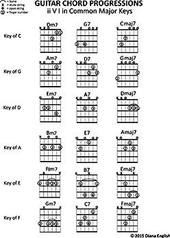 Gospel chord progressions guitar