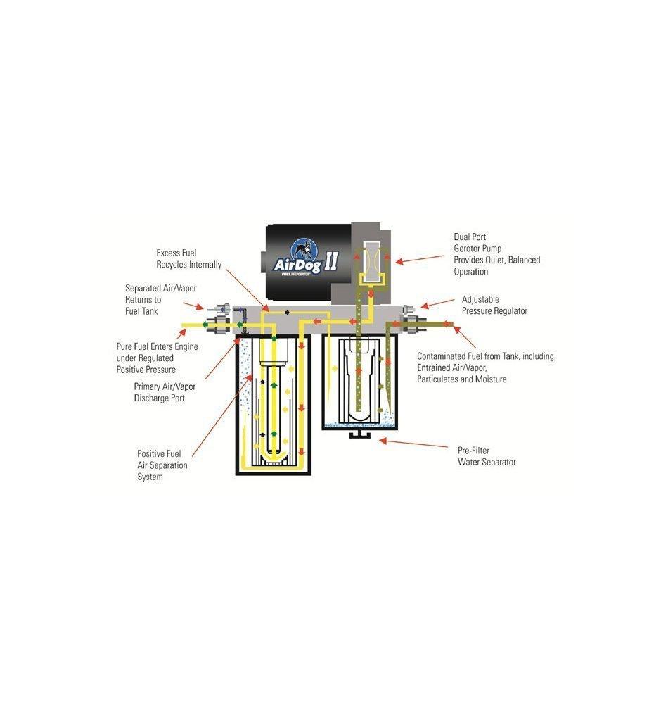Amazon Com Airdog (a4spbd005) Fuel Air Separation System Automotive AirDog  Parts Airdog Wiring Diagrams