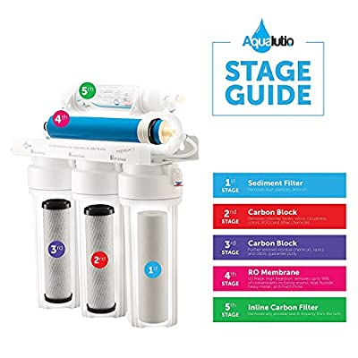 5 Stage Reverse Osmosis RO Water Filters Replacement Set with 75 GPD Membrane