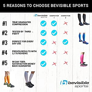 BeVisible Sports CALF COMPRESSION SLEEVE - Shin Splint Leg Compression Socks for Men & Women - Our Best Calf Sleeves For Running Cycling Air Travel Support Circulation & Recovery - 1 Pair from BeVisible Sports