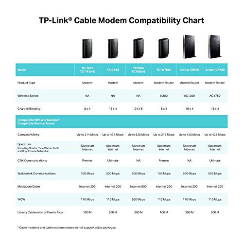 TP-LINK DOCSIS 3.0 High Speed Cable Modem Certified for XFINITY, Time Warner (TC-7610-E)