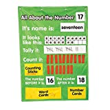 all about number chart - All About Numbers Pocket Chart